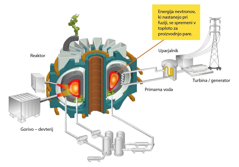 Reaktorji V. generacije